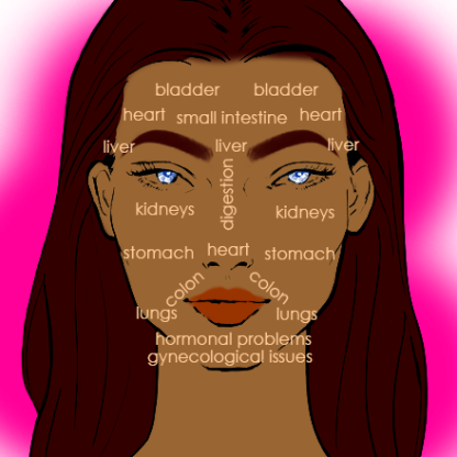 NailMUA: Acne Face Chart